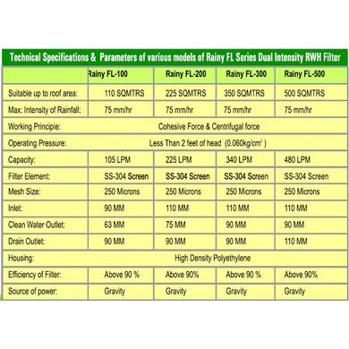 Rainy Rainwater Harvesting Filter FL-500-4